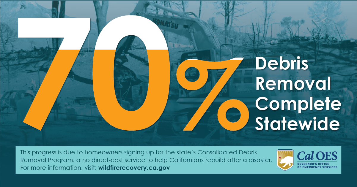 Major Milestone: 70% of Debris Removed from Statewide Properties Affected by 2020 Wildfires