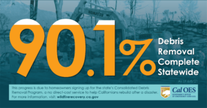 90.1% debris removal complete statewide
