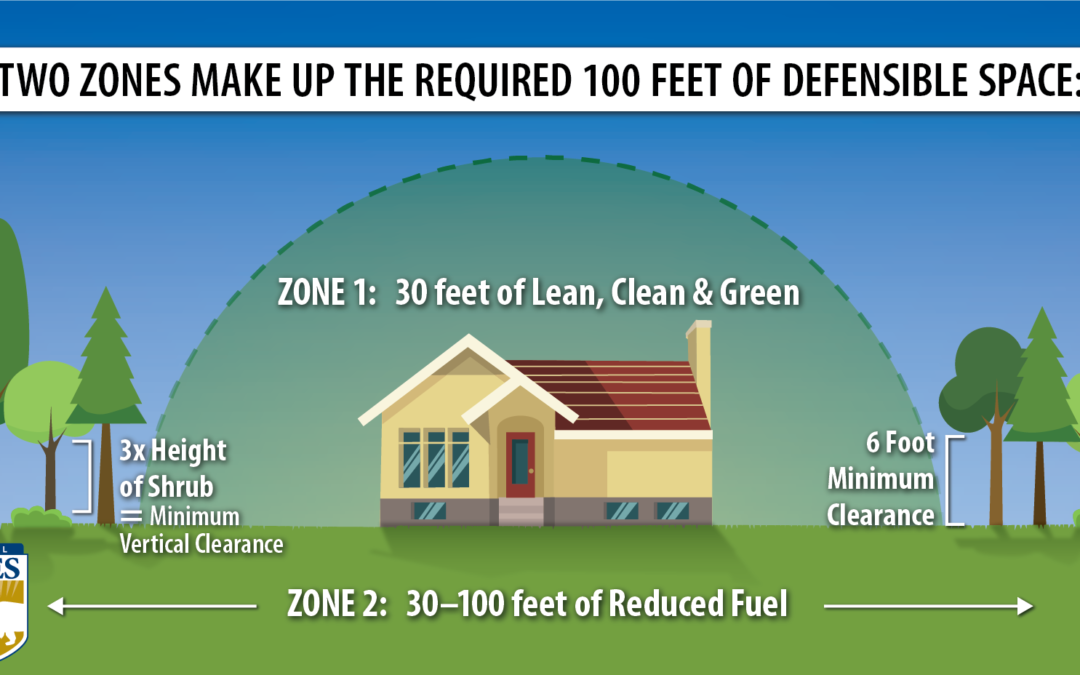 Defensible Space: Improve Your Home's Chance of Surviving a Wildfire